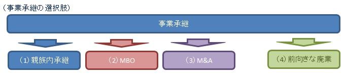 2 事業内容(事業承継)①